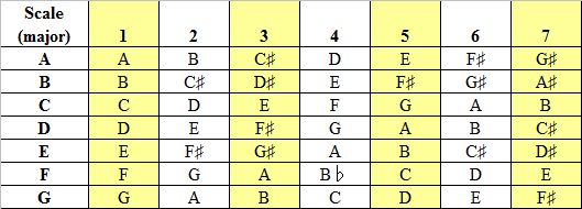 7th chords, guitar chords, beginner guitar chords