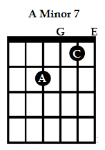 amin7th chord, guitar chord notes, beginner guitar chords